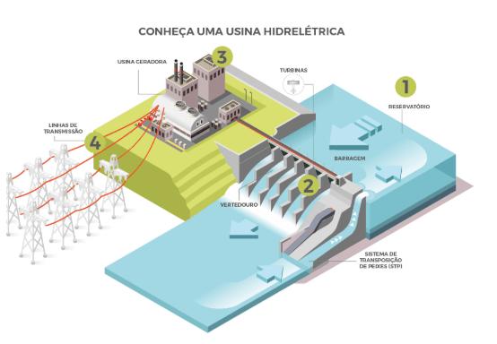 usinas hidreletricas